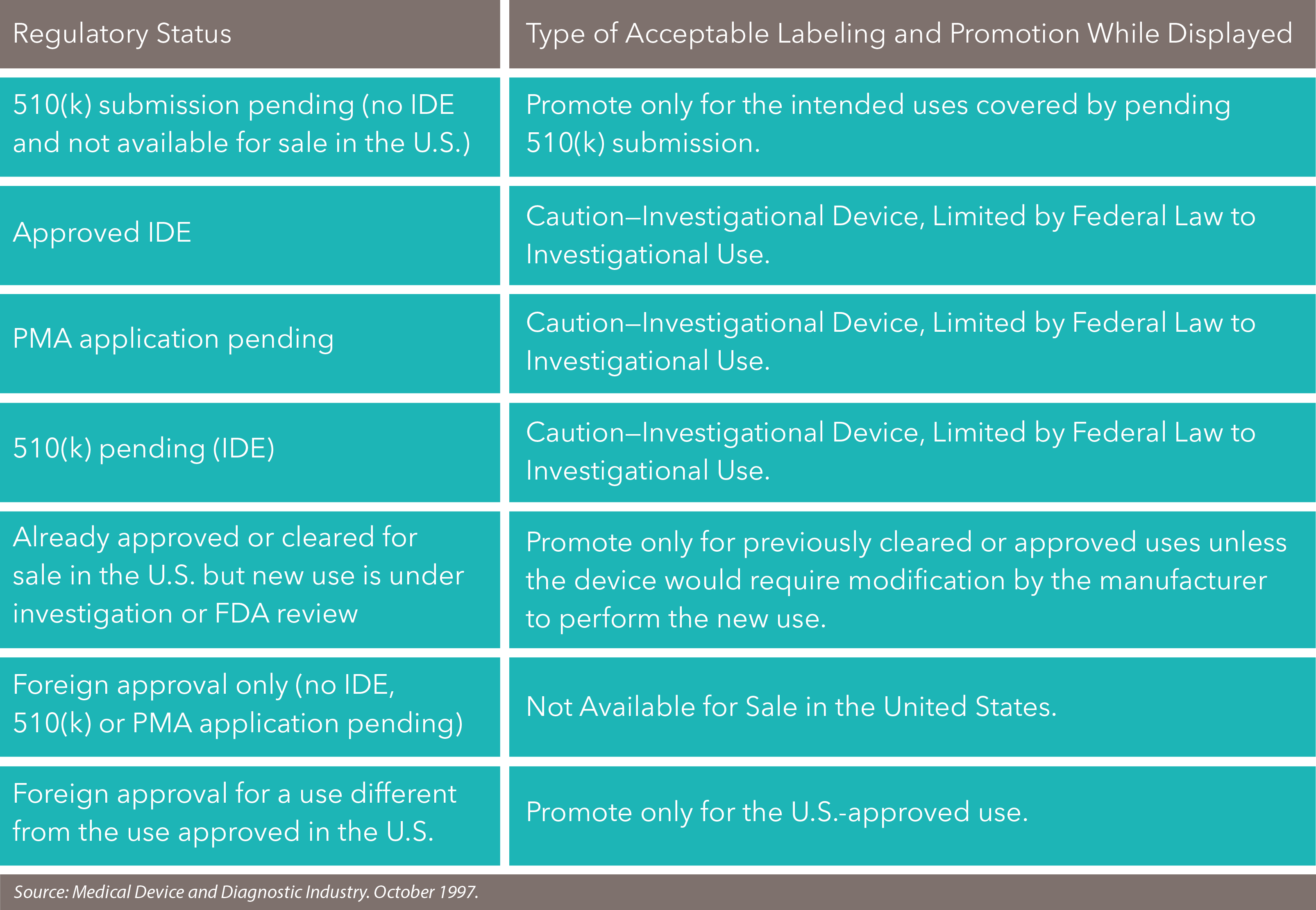 Promoting Medical Devices Prior To Fda Approval Or Clearance